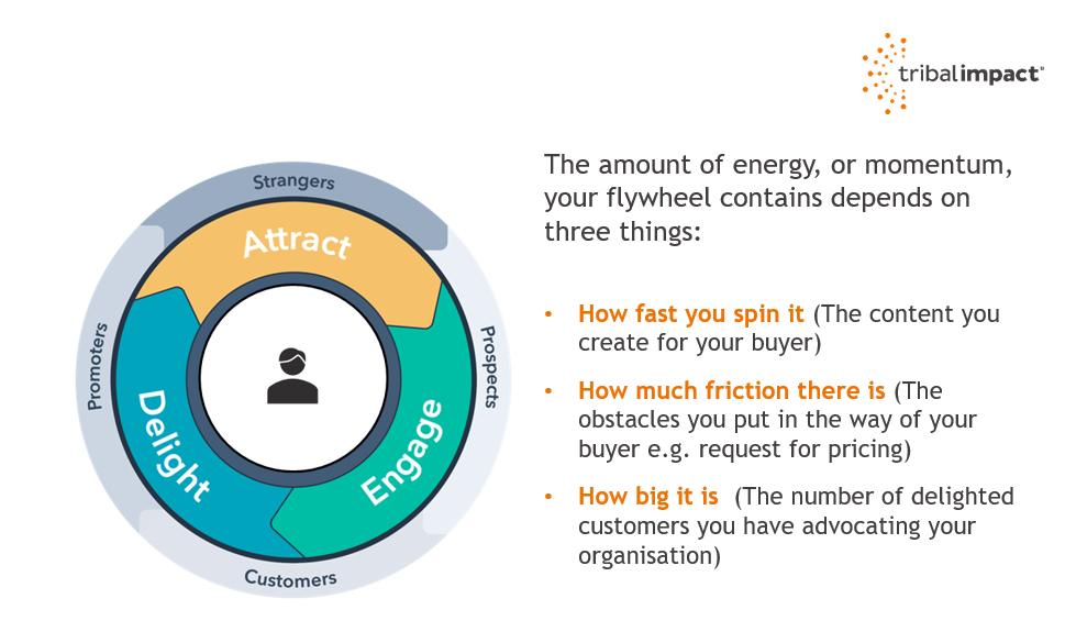 flywheel momentum