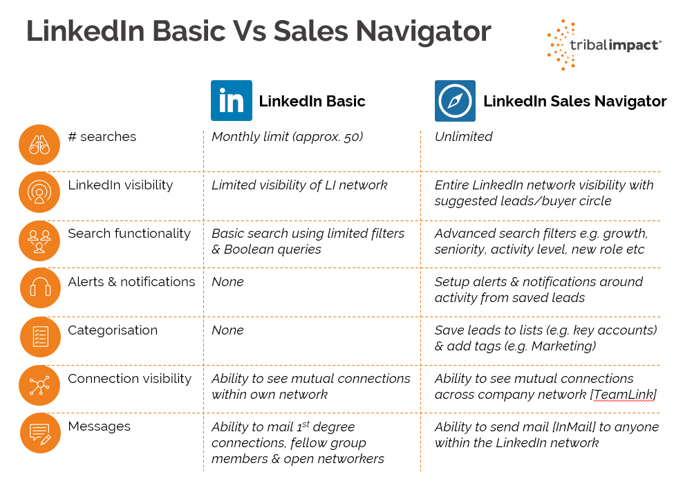 linkedin sales navigator vs linkedin basic