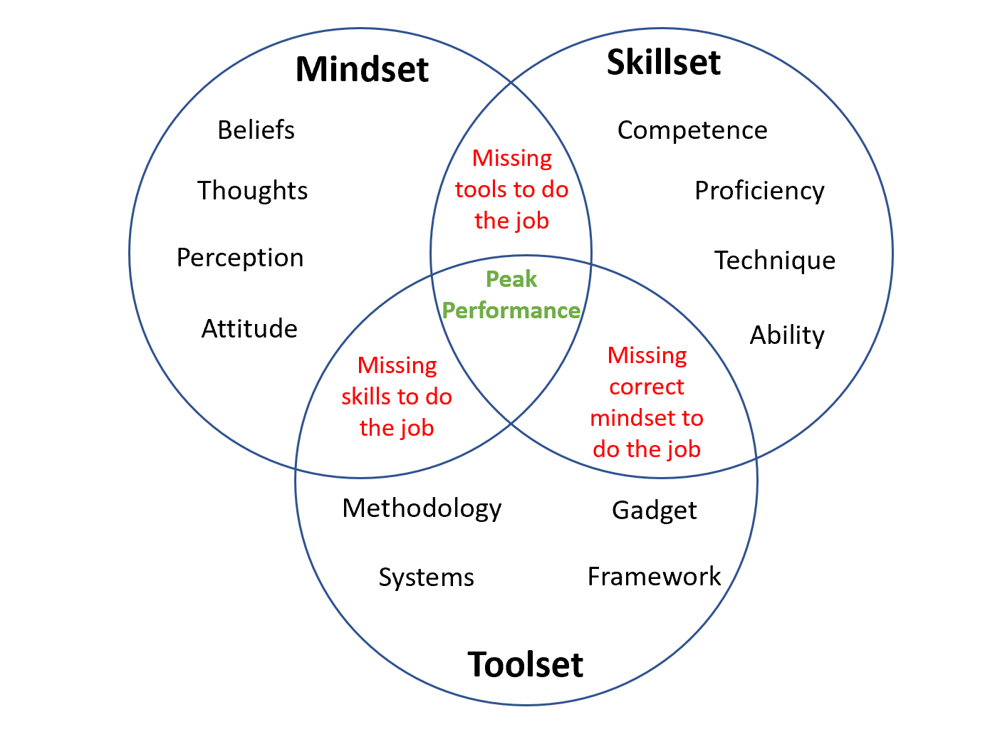 mindset-skillset-toolset