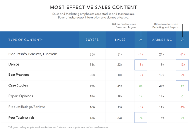 most effective sales content