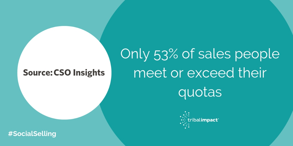 only 53 of sales people meet or exceed their quotas