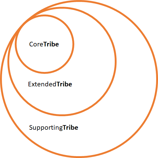 tribe structure