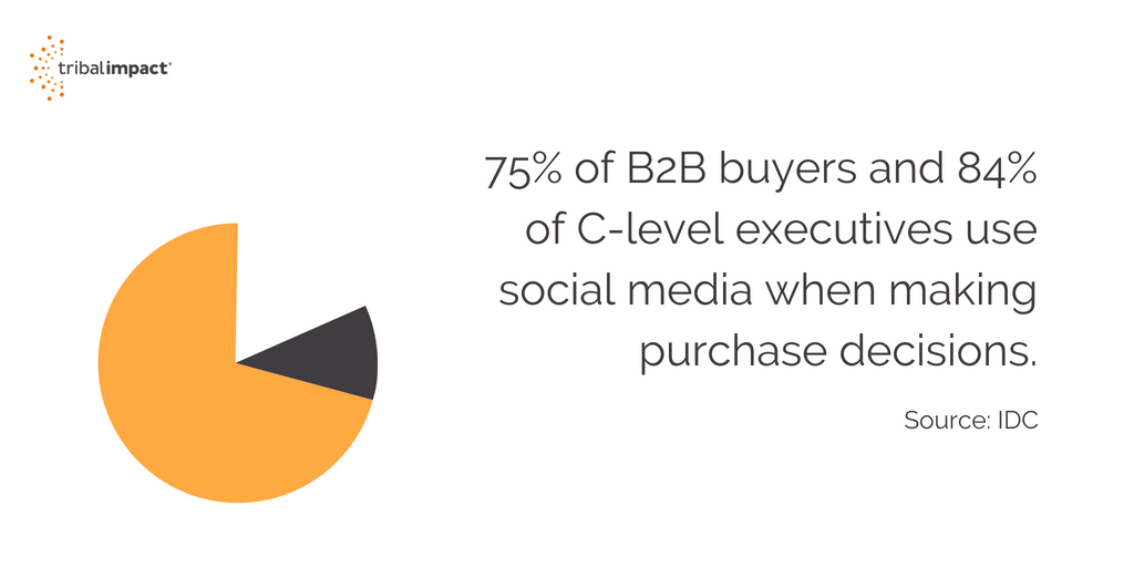 b2b buyers and c-level executives social media