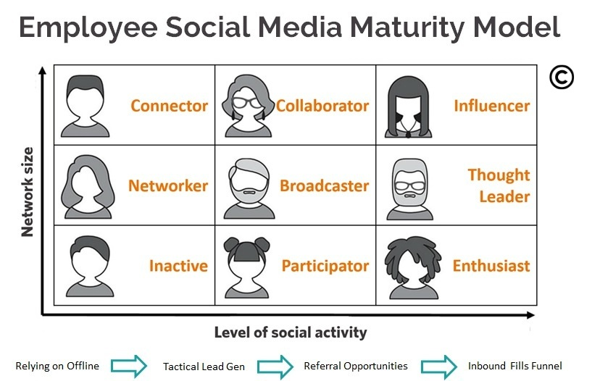 Tribal Impact Employee Social Media Maturity Model