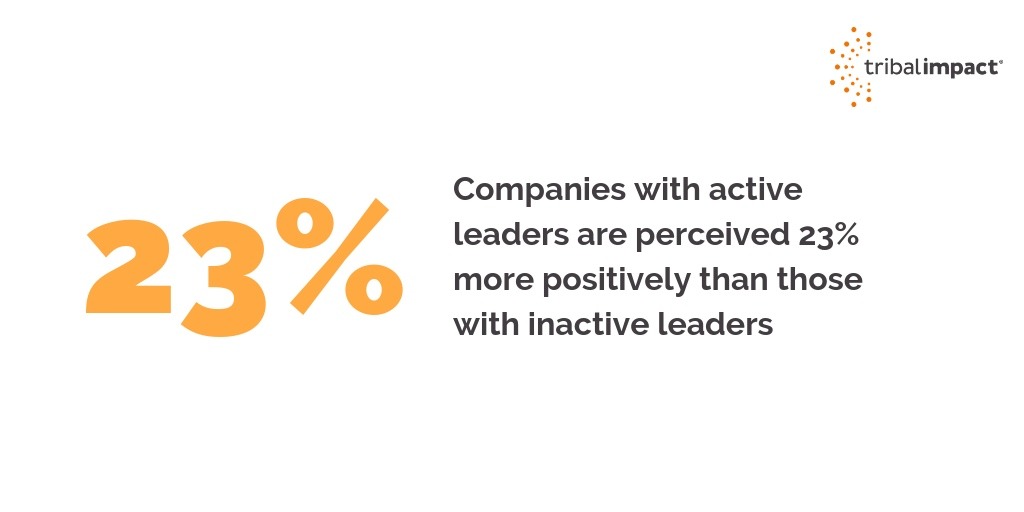 companies with active leaders are perceived 23% more positively than those with inactive leaders