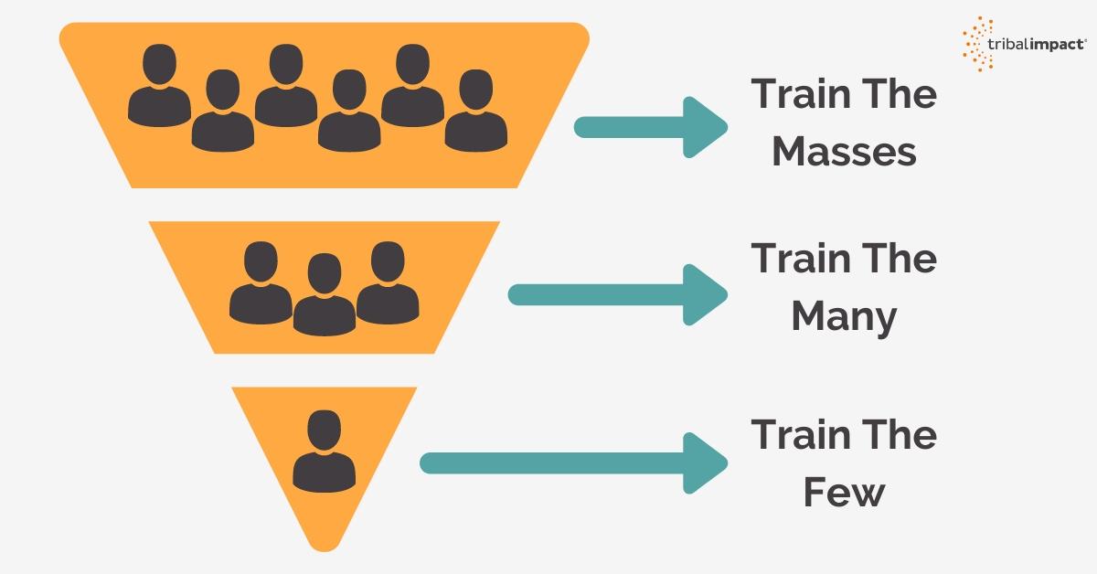 Learning and development train masses, many, few