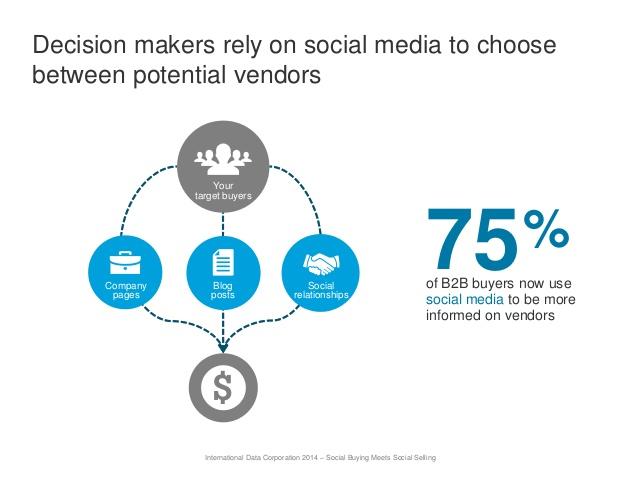 how-top-sales-teams-leverage-linkedin-for-social-selling-13-638.jpg