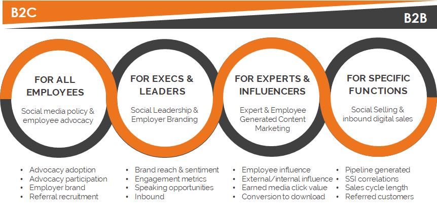 Social Media Business Training For B2B and B2C - Tribal Impact-1