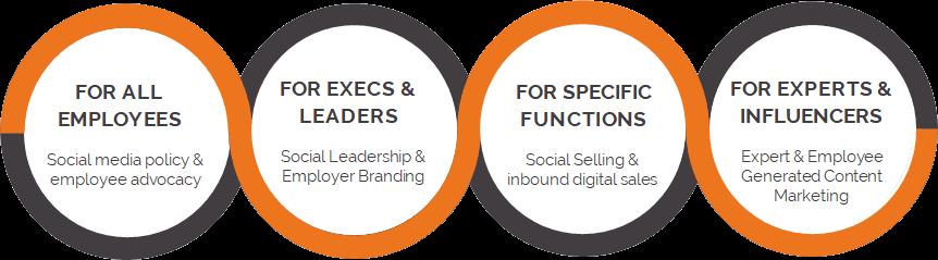 Social media training for entire organisations