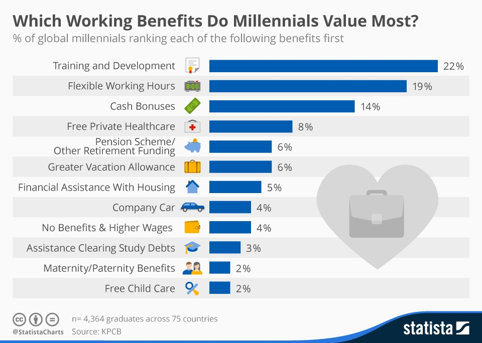 milennials working values