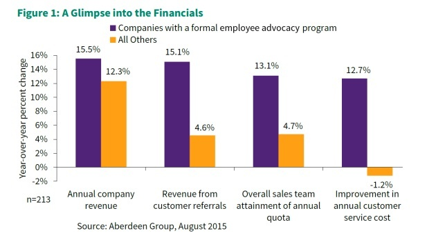 graph showing the differences in financial gains of companies with a formal employee advocacy program