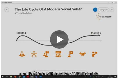 life cycle of a modern sales team